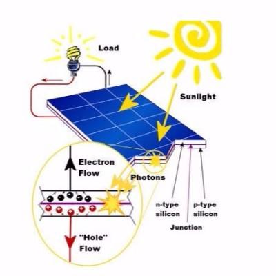 晶体硅太阳能电池片冷热循环试验